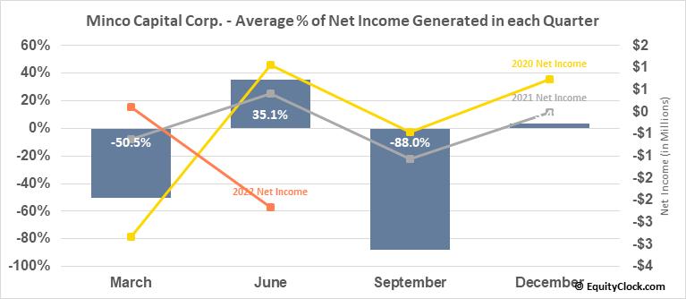 Minco Capital Corp. (OTCMKT:MGHCF) Net Income Seasonality