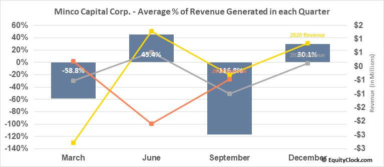 Minco Capital Corp. (OTCMKT:MGHCF) Revenue Seasonality