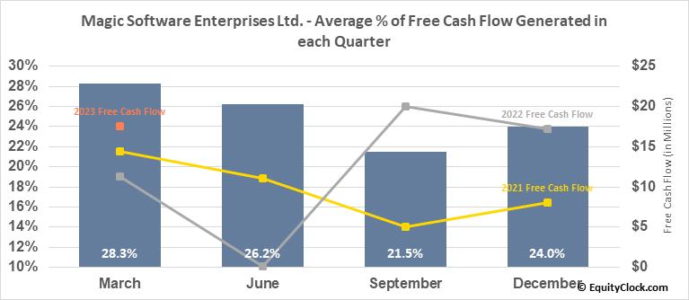 Magic Software Enterprises Ltd. (NASD:MGIC) Free Cash Flow Seasonality