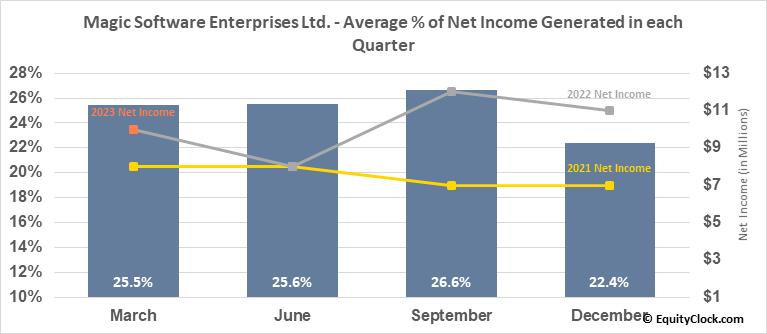 Magic Software Enterprises Ltd. (NASD:MGIC) Net Income Seasonality