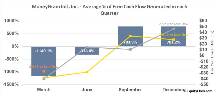 MoneyGram Intl, Inc. (NASD:MGI) Free Cash Flow Seasonality