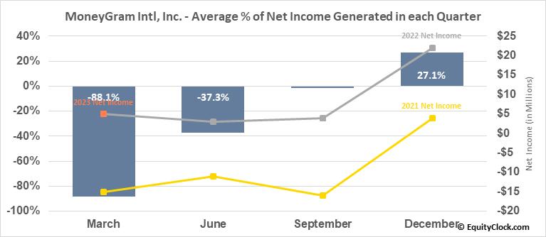 MoneyGram Intl, Inc. (NASD:MGI) Net Income Seasonality