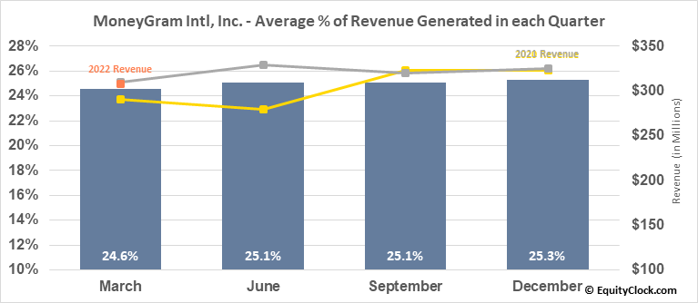 MoneyGram Intl, Inc. (NASD:MGI) Revenue Seasonality