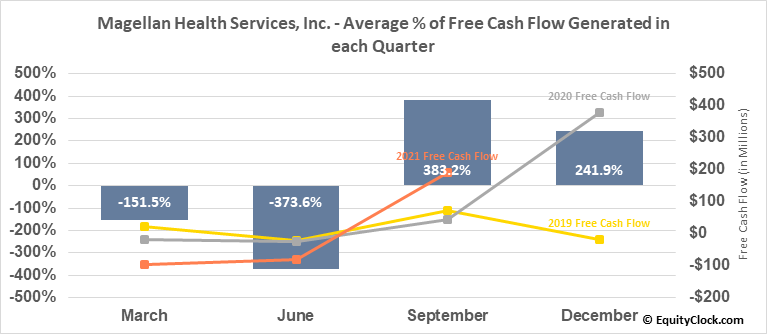 Magellan Health Services, Inc. (NASD:MGLN) Free Cash Flow Seasonality