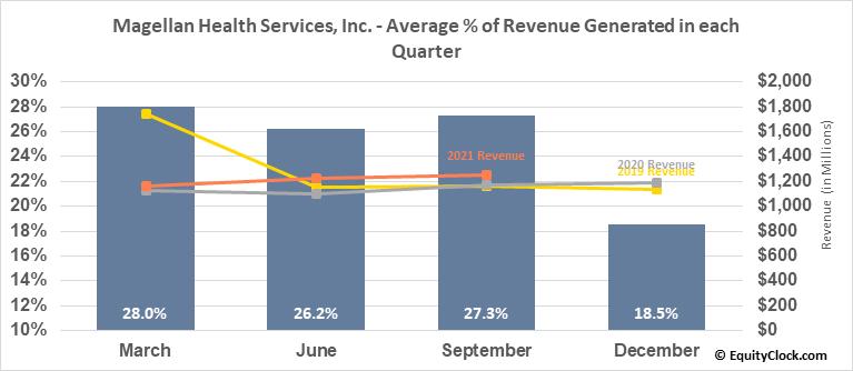 Magellan Health Services, Inc. (NASD:MGLN) Revenue Seasonality