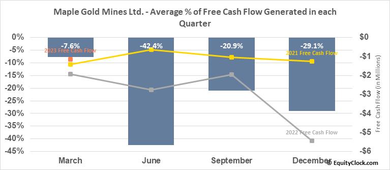 Maple Gold Mines Ltd. (TSXV:MGM.V) Free Cash Flow Seasonality