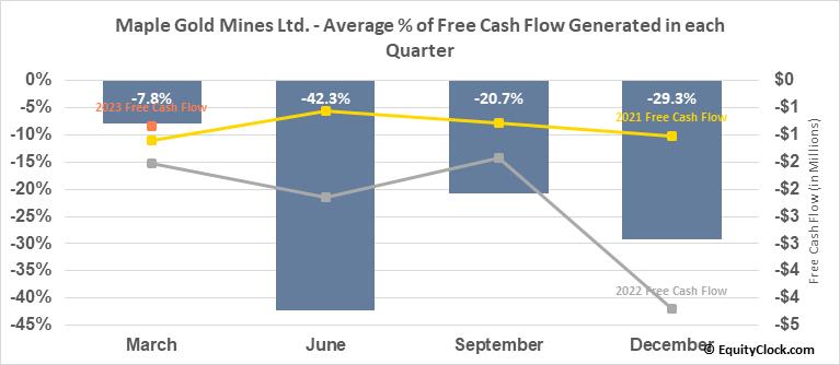 Maple Gold Mines Ltd. (OTCMKT:MGMLF) Free Cash Flow Seasonality