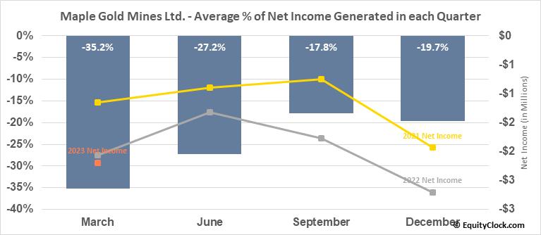 Maple Gold Mines Ltd. (OTCMKT:MGMLF) Net Income Seasonality