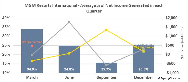MGM Resorts International (NYSE:MGM) Net Income Seasonality