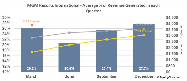MGM Resorts International (NYSE:MGM) Revenue Seasonality