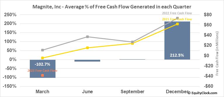 Magnite, Inc (NASD:MGNI) Free Cash Flow Seasonality
