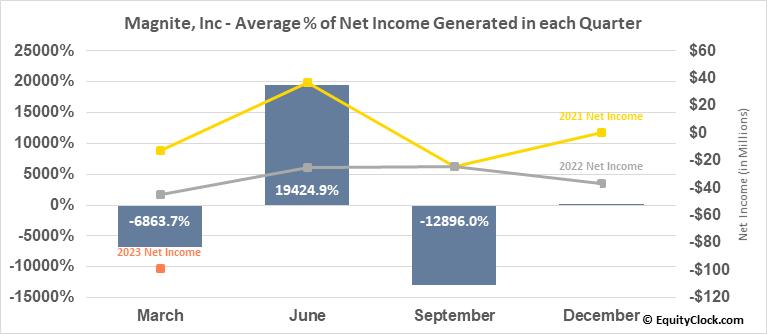 Magnite, Inc (NASD:MGNI) Net Income Seasonality