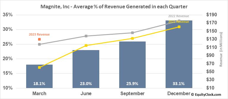 Magnite, Inc (NASD:MGNI) Revenue Seasonality