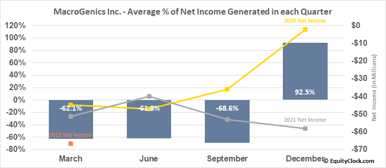MacroGenics Inc. (NASD:MGNX) Net Income Seasonality