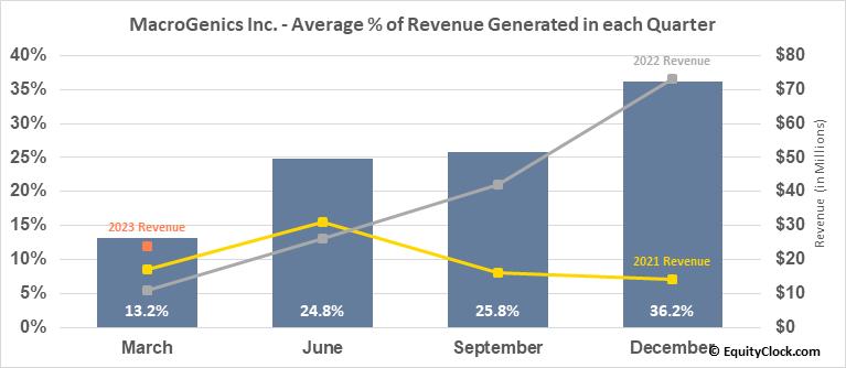 MacroGenics Inc. (NASD:MGNX) Revenue Seasonality