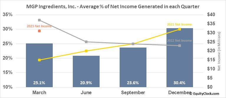 MGP Ingredients, Inc. (NASD:MGPI) Net Income Seasonality