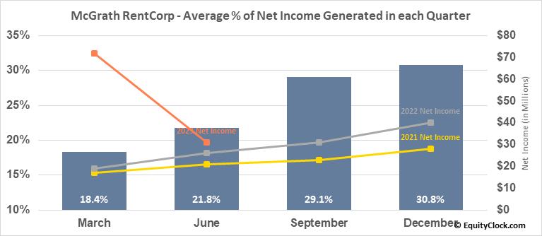 McGrath RentCorp (NASD:MGRC) Net Income Seasonality