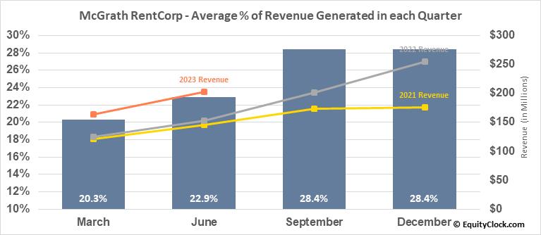 McGrath RentCorp (NASD:MGRC) Revenue Seasonality
