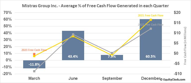 Mistras Group Inc. (NYSE:MG) Free Cash Flow Seasonality