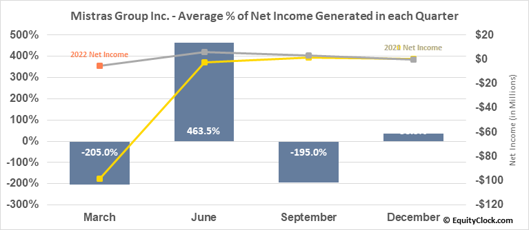 Mistras Group Inc. (NYSE:MG) Net Income Seasonality