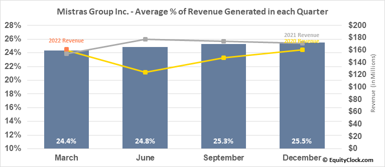 Mistras Group Inc. (NYSE:MG) Revenue Seasonality