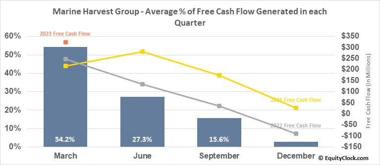Marine Harvest Group (OTCMKT:MHGVY) Free Cash Flow Seasonality