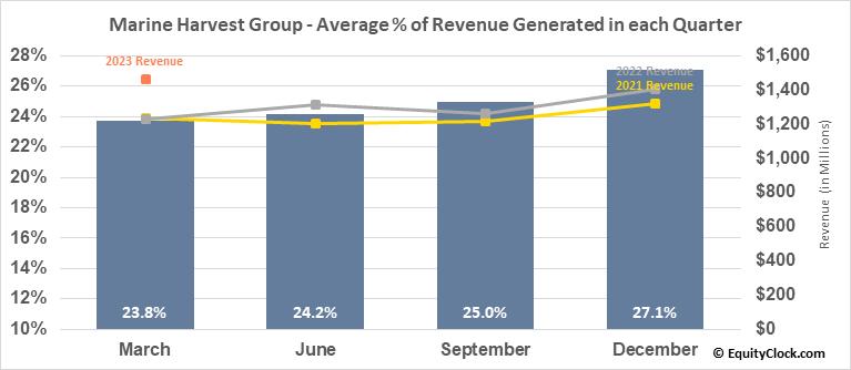 Marine Harvest Group (OTCMKT:MHGVY) Revenue Seasonality