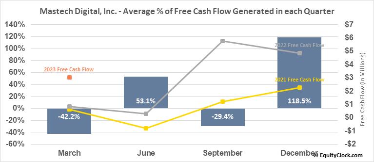 Mastech Digital, Inc. (AMEX:MHH) Free Cash Flow Seasonality