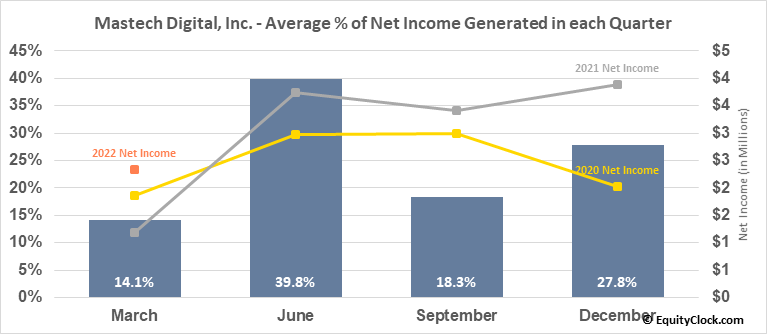 Mastech Digital, Inc. (AMEX:MHH) Net Income Seasonality