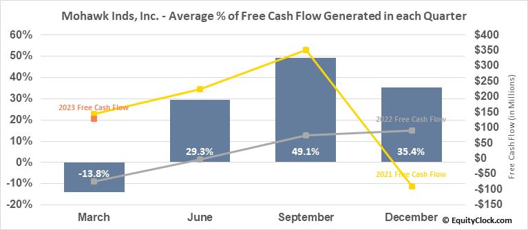 Mohawk Inds, Inc. (NYSE:MHK) Free Cash Flow Seasonality