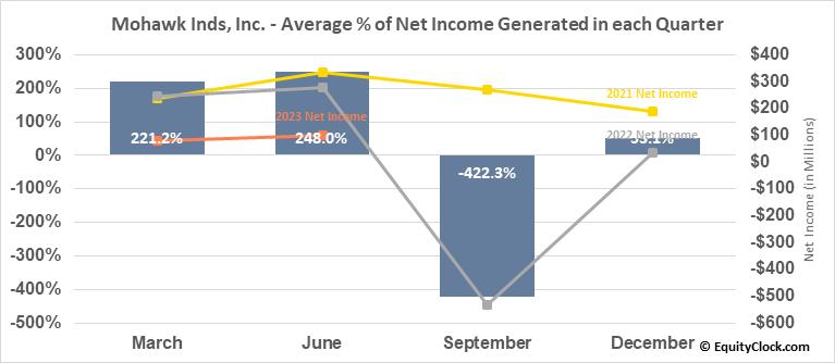 Mohawk Inds, Inc. (NYSE:MHK) Net Income Seasonality