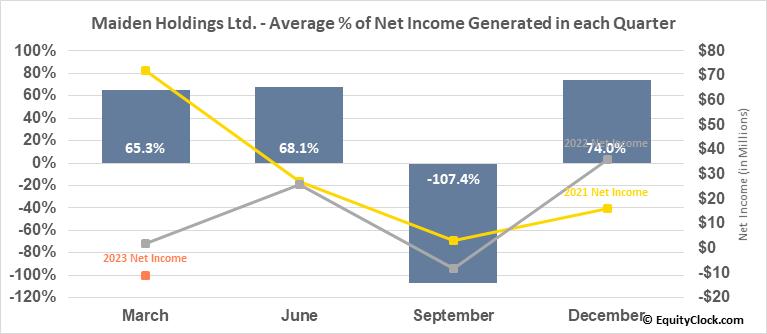 Maiden Holdings Ltd. (NASD:MHLD) Net Income Seasonality
