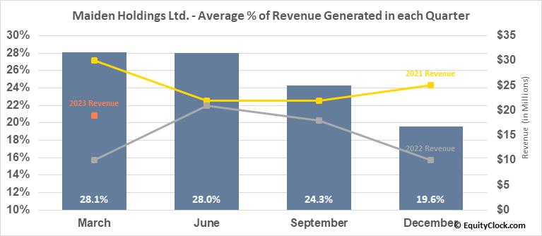 Maiden Holdings Ltd. (NASD:MHLD) Revenue Seasonality