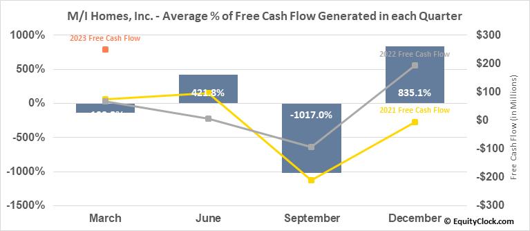 M/I Homes, Inc. (NYSE:MHO) Free Cash Flow Seasonality