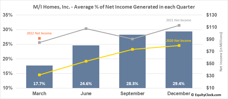 M/I Homes, Inc. (NYSE:MHO) Net Income Seasonality