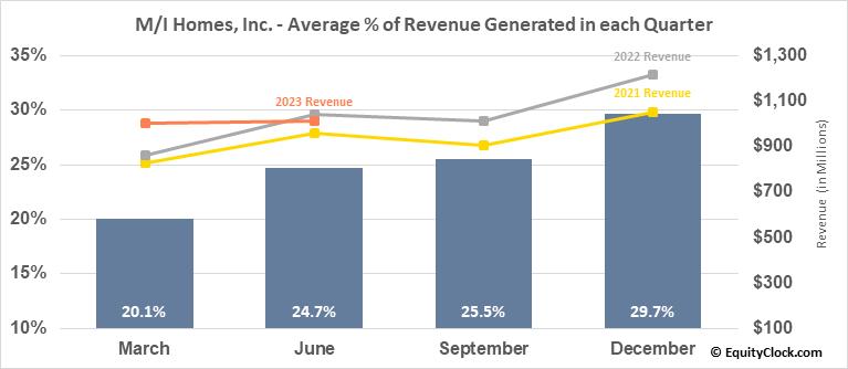 M/I Homes, Inc. (NYSE:MHO) Revenue Seasonality