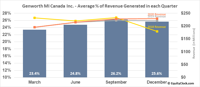 Genworth MI Canada Inc. (TSE:MIC.TO) Revenue Seasonality