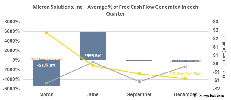 Micron Solutions, Inc. (AMEX:MICR) Free Cash Flow Seasonality