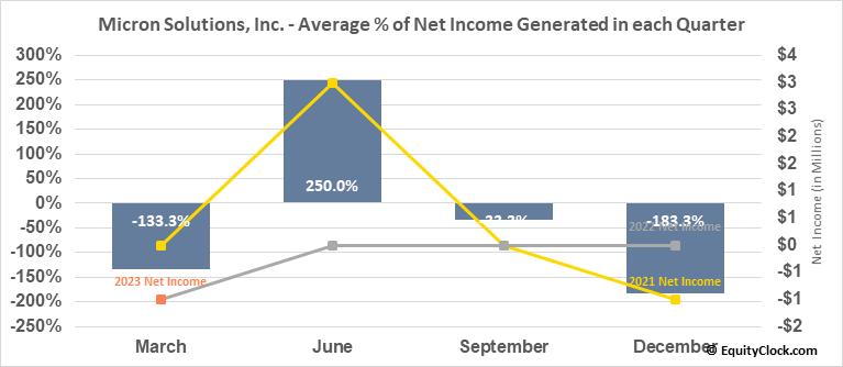Micron Solutions, Inc. (AMEX:MICR) Net Income Seasonality