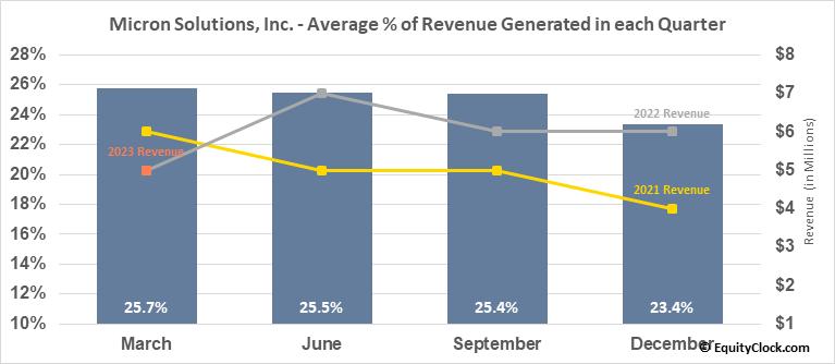 Micron Solutions, Inc. (AMEX:MICR) Revenue Seasonality