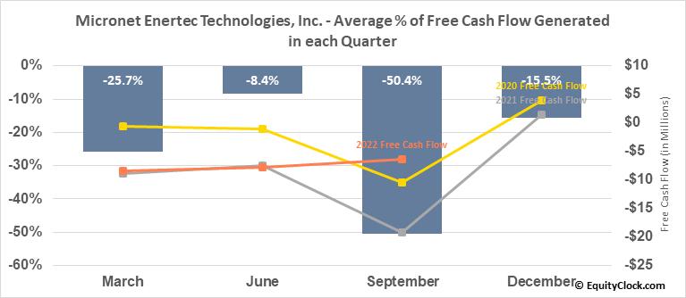 Micronet Enertec Technologies, Inc. (NASD:MICT) Free Cash Flow Seasonality