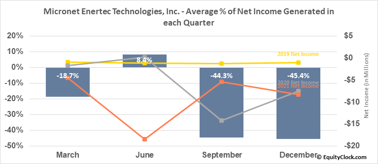 Micronet Enertec Technologies, Inc. (NASD:MICT) Net Income Seasonality