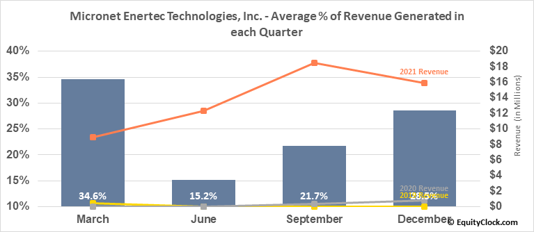 Micronet Enertec Technologies, Inc. (NASD:MICT) Revenue Seasonality