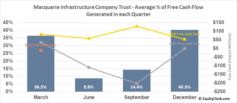 Macquarie Infrastructure Company Trust (NYSE:MIC) Free Cash Flow Seasonality