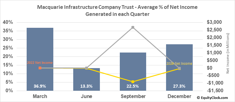 Macquarie Infrastructure Company Trust (NYSE:MIC) Net Income Seasonality