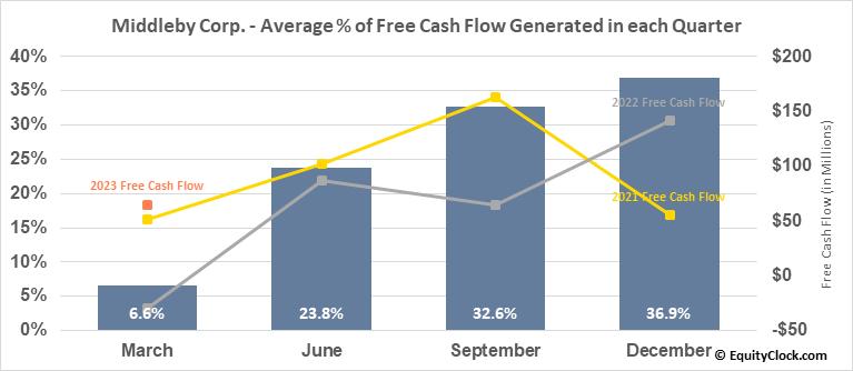 Middleby Corp. (NASD:MIDD) Free Cash Flow Seasonality