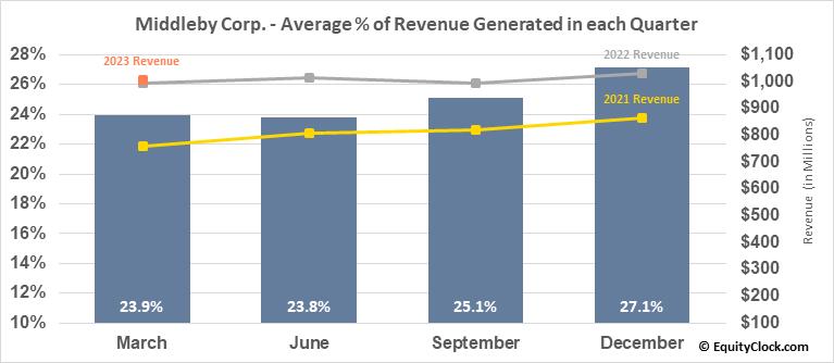 Middleby Corp. (NASD:MIDD) Revenue Seasonality