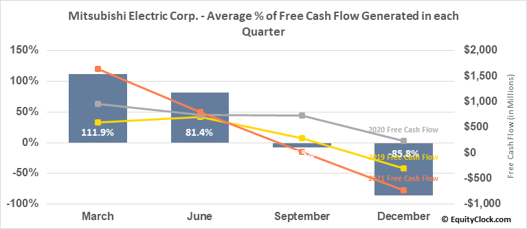 Mitsubishi Electric Corp. (OTCMKT:MIELY) Free Cash Flow Seasonality
