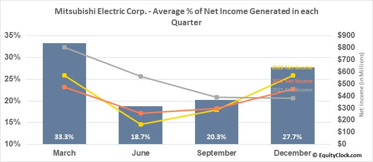 Mitsubishi Electric Corp. (OTCMKT:MIELY) Net Income Seasonality