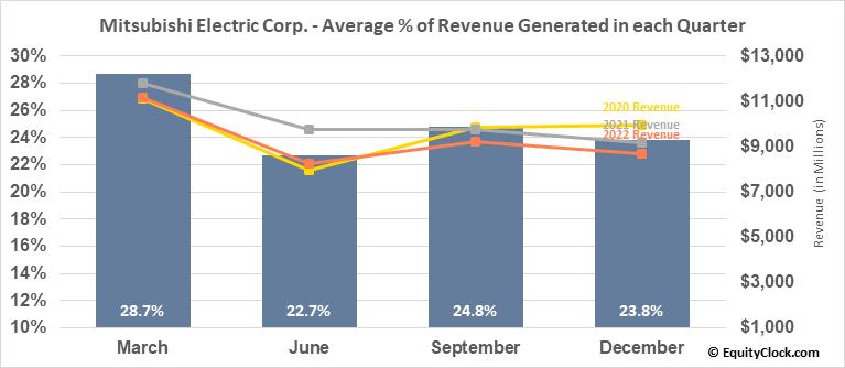 Mitsubishi Electric Corp. (OTCMKT:MIELY) Revenue Seasonality
